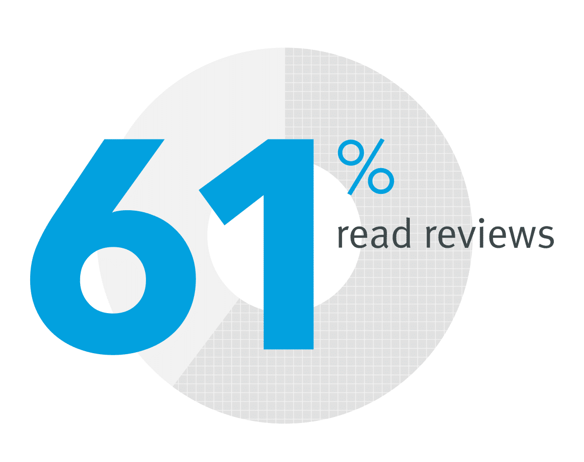 61 percent of job seekers read reviews.png