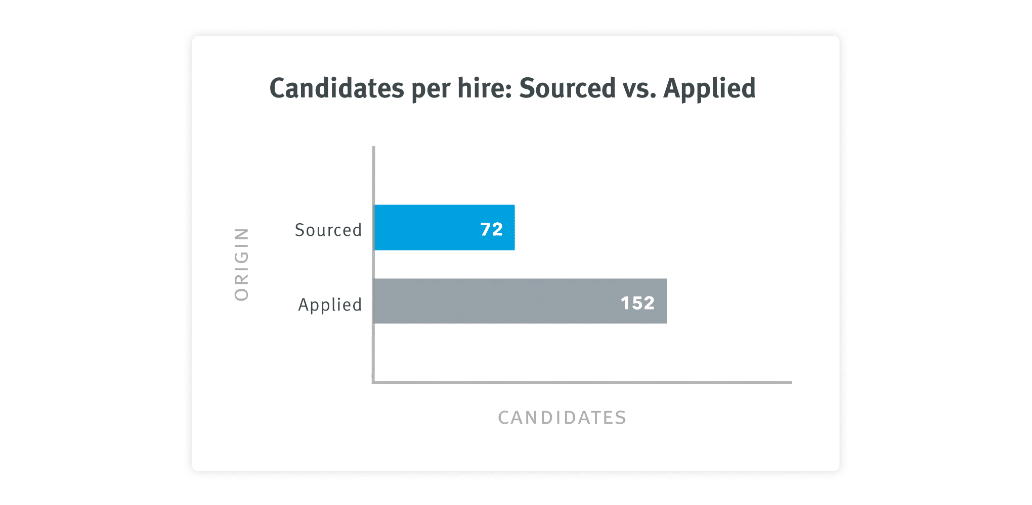 Candidates per hire - sourced vs applied