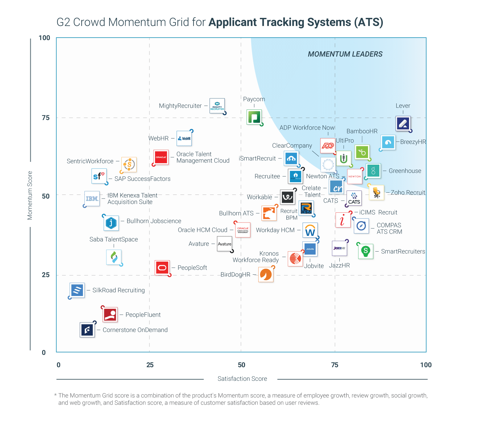 G2 Crowd ATS Momentum Report - Winter 2019