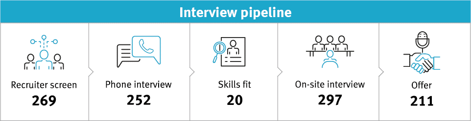 Recruitment process: InterviewPipeline