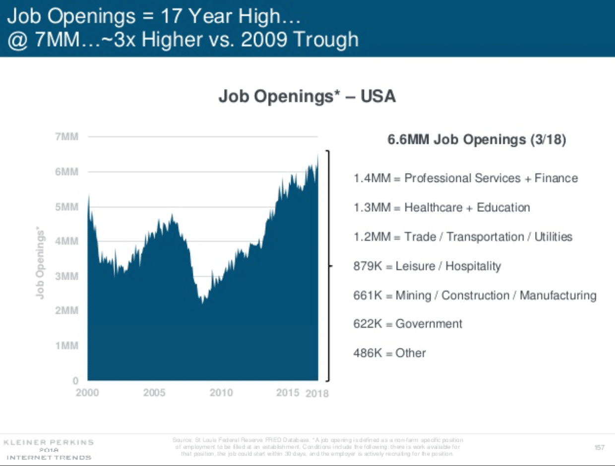 internet trends 2018 job openings