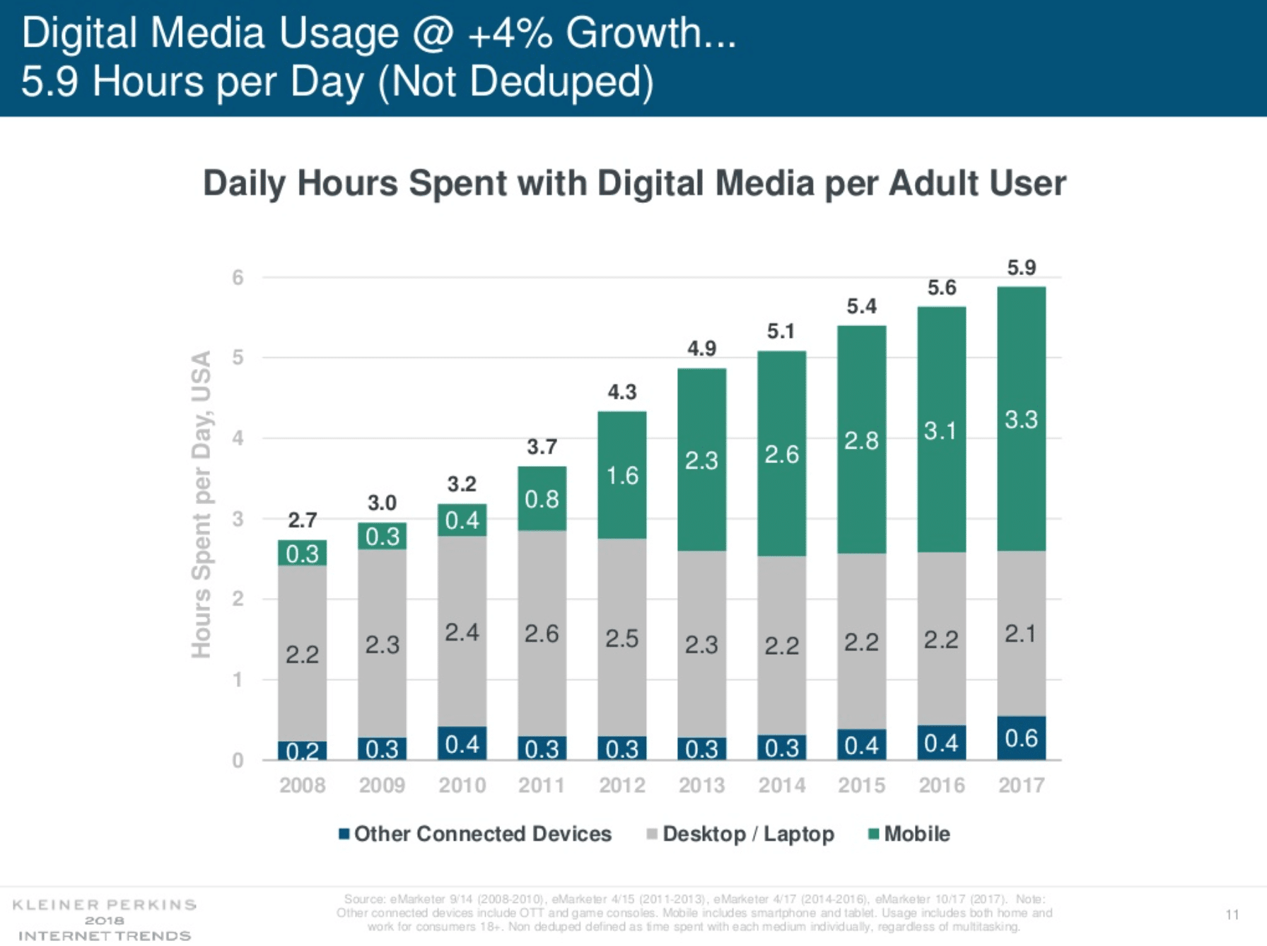 internet trends 2018 daily media usage