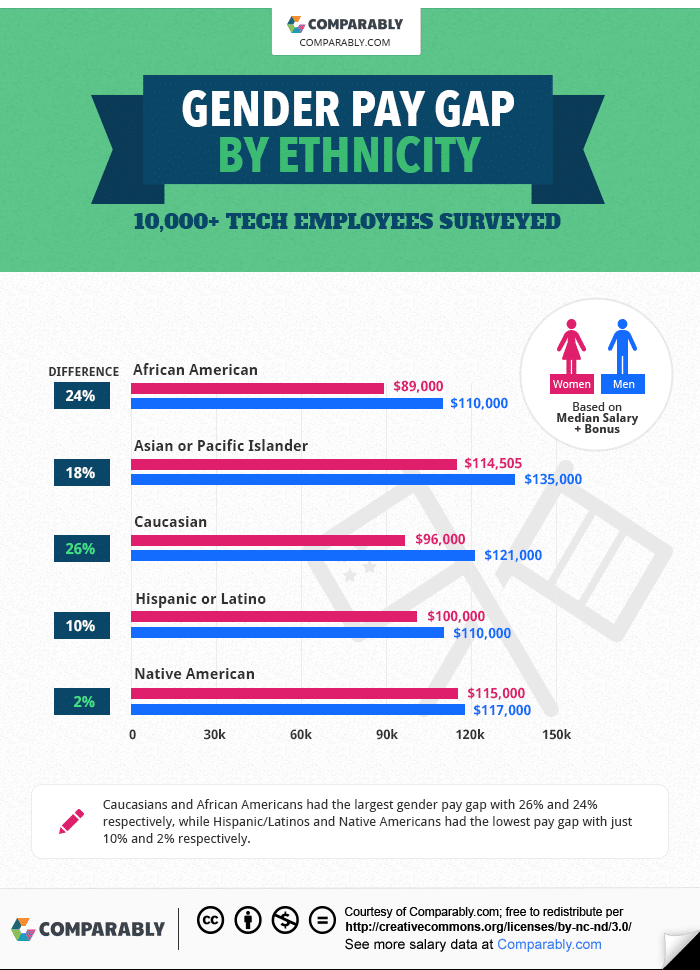 infographic-genderPayGap-1-ethnicity