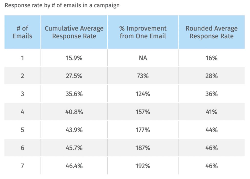 candidate nurture email response rates