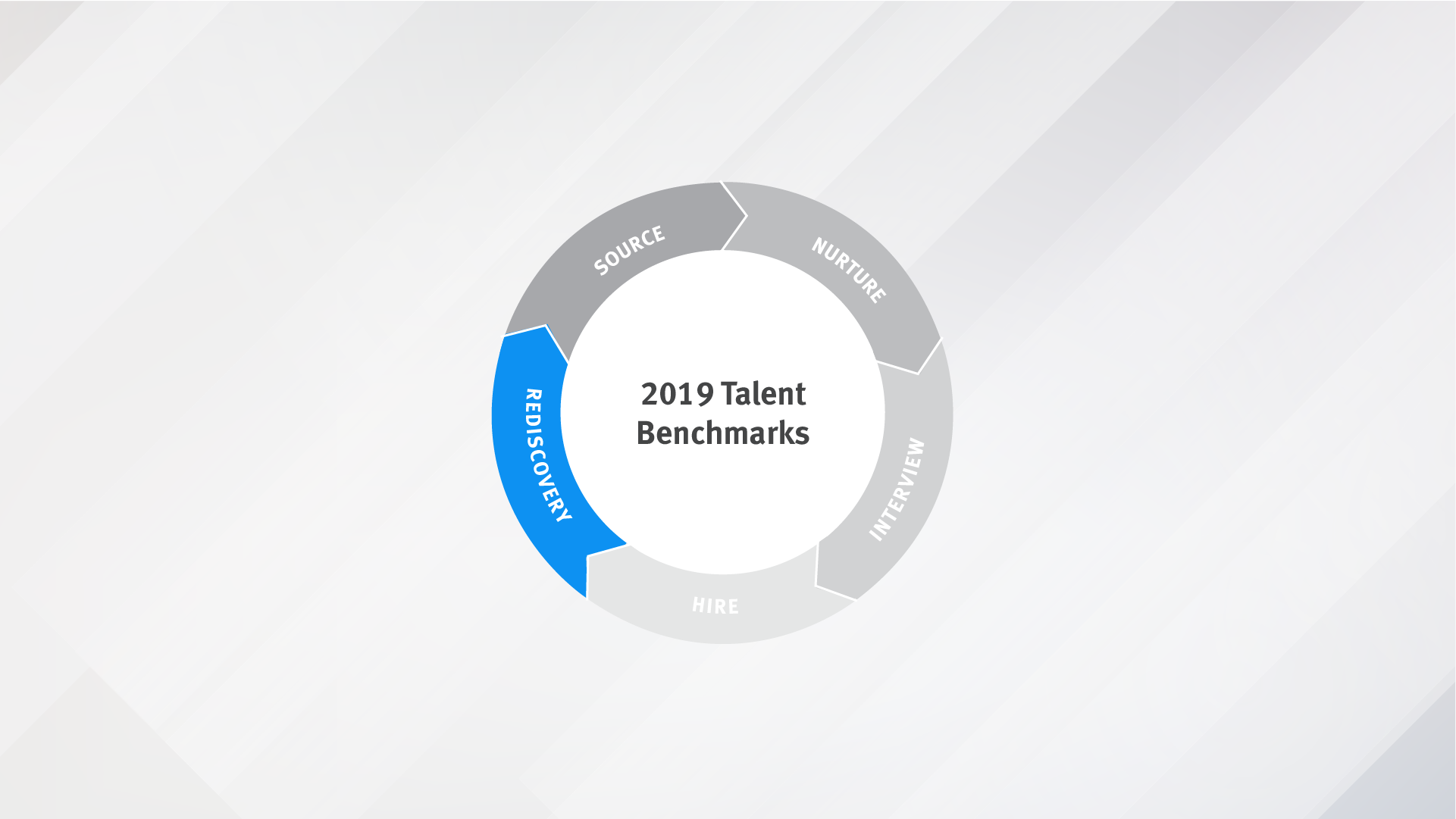 Talent Relationship Lifecycle