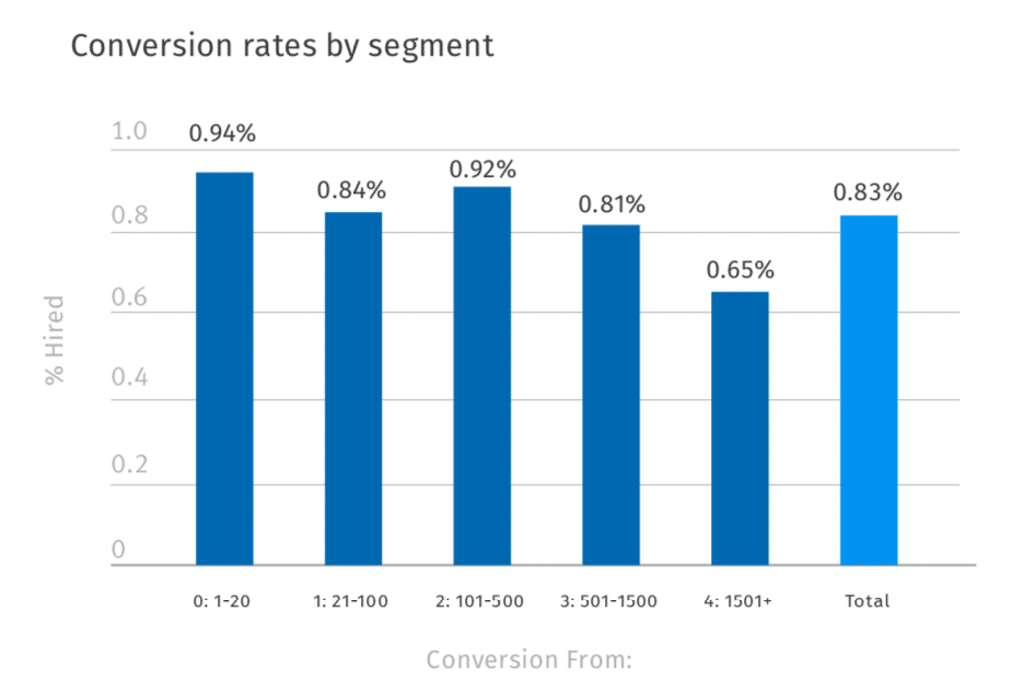 Recruiting conversion rates by segment