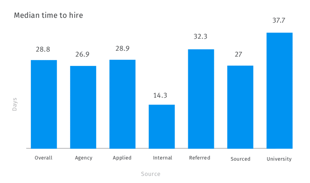 Graph of time to hire by source