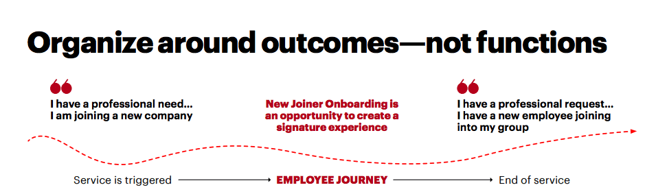 lever TRM optimizes around outcomes of the hiring process
