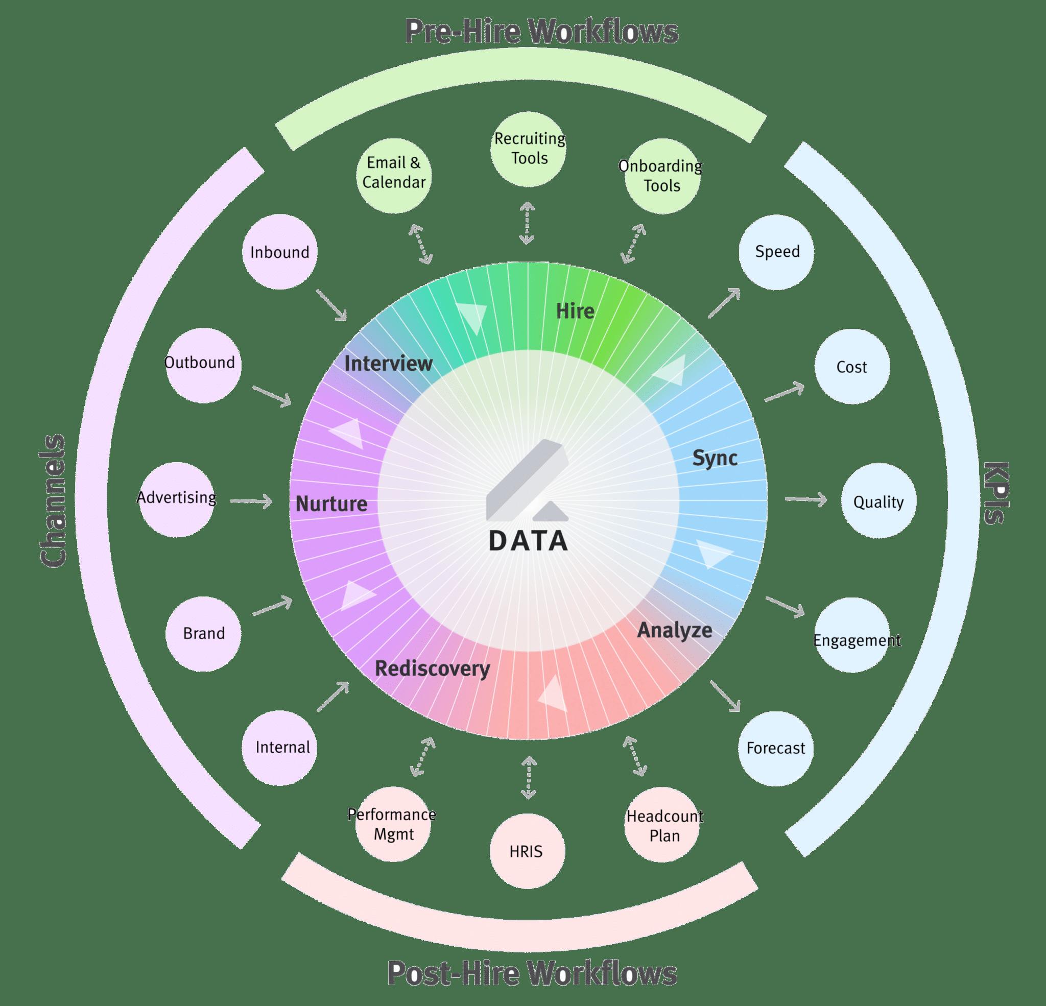 Talent Cloud Wheel