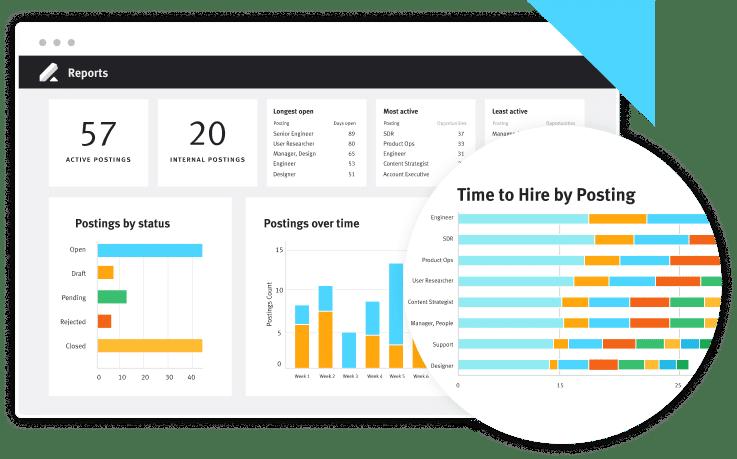 Advanced Analytics Dashboard Screen